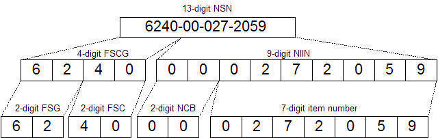 Structure of a Military NSN number